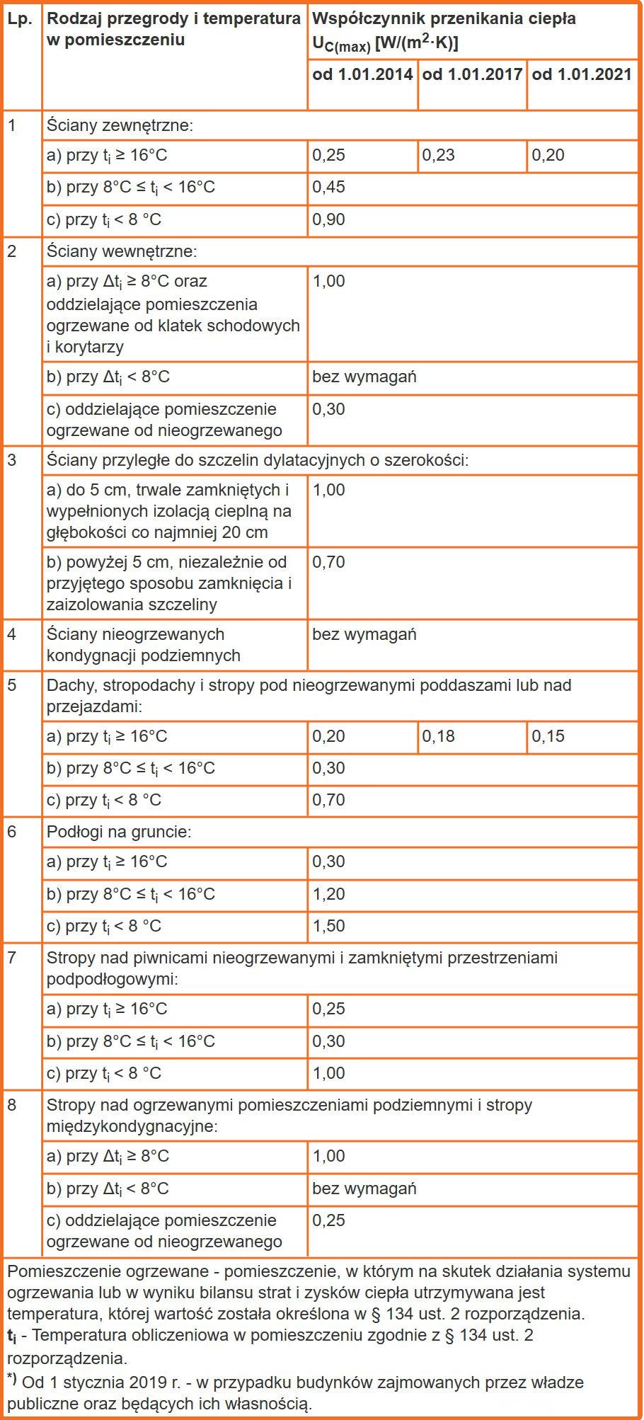tabela wartości współczynnika przenikania ciepła